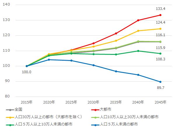 都市規模別にみた65試合以上人口指数(2015年=100)の推移2