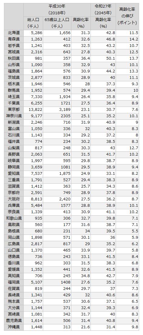 都道府県別高齢化率の推移