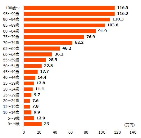 年齢階級別1人当たり医療費(平成28年度)医療保険制度分
