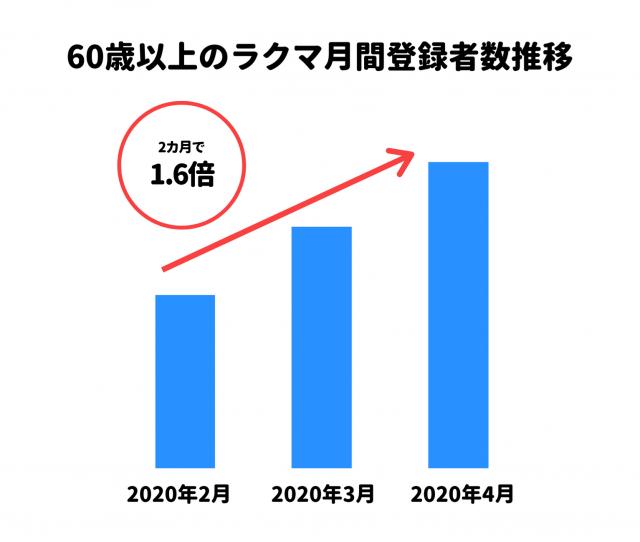 60歳以上のラクマ月間登録者数推移