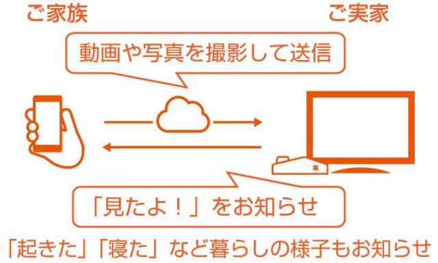 まごチャンネル with SECOM2