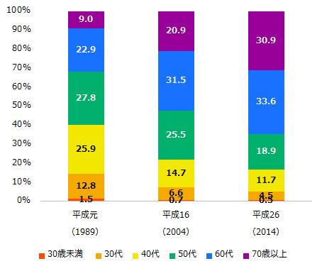 世代別金融資産分布状況2