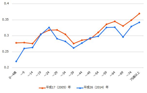 年齢階級別ジニ係数(等価再分配所得)2