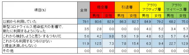 新型コロナウイルス感染拡大の前後の「キャッシュレス決済」利用の変化(4区分)
