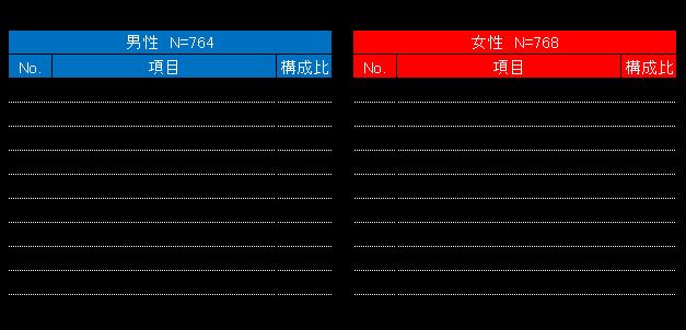 テレビ(地上波)視聴ジャンルランキング