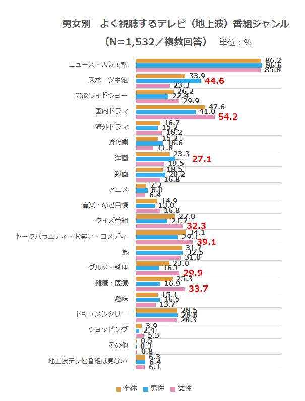 メディア_テレビ(地上波)番組ジャンル