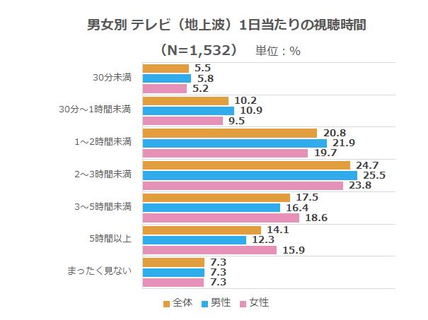 メディア_テレビ(地上波)視聴時間