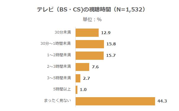 メディア_テレビ(BS・CS)視聴時間