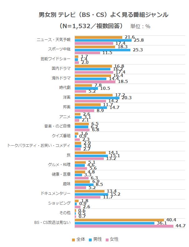 メディア_テレビ(BS・CS)視聴番組ジャンル