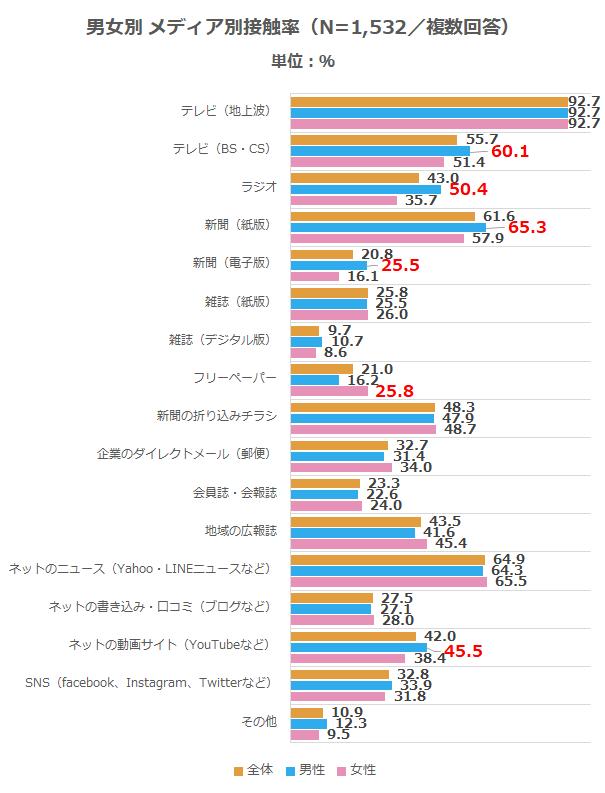 メディア_メディア接触率_男女別