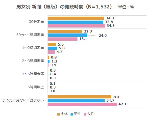 メディア_新聞(紙版)閲読時間