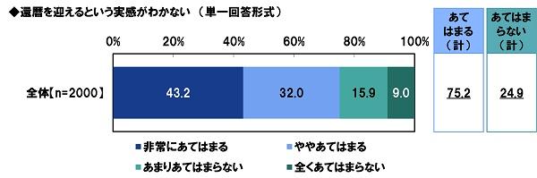 PGF生命_2020年の還暦人(かんれきびと)に関する調査1