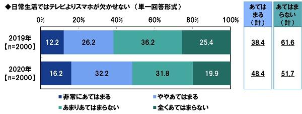 PGF生命_2020年の還暦人(かんれきびと)に関する調査10