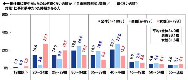 PGF生命_2020年の還暦人(かんれきびと)に関する調査13