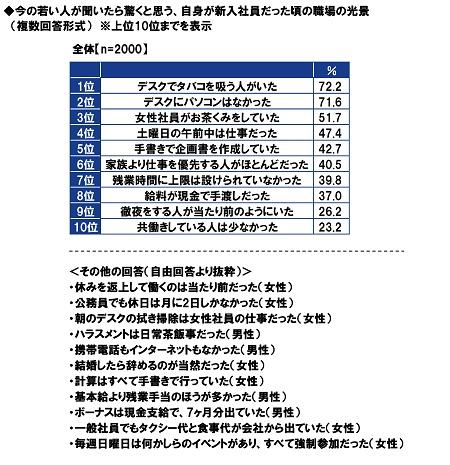 PGF生命_2020年の還暦人(かんれきびと)に関する調査14