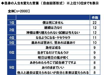 PGF生命_2020年の還暦人(かんれきびと)に関する調査16