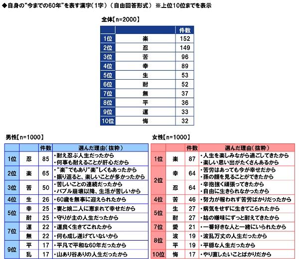 PGF生命_2020年の還暦人(かんれきびと)に関する調査17
