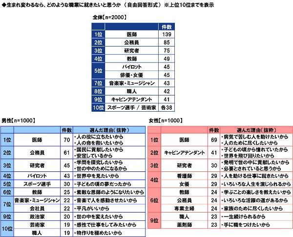 PGF生命_2020年の還暦人(かんれきびと)に関する調査18