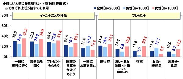 PGF生命_2020年の還暦人(かんれきびと)に関する調査2