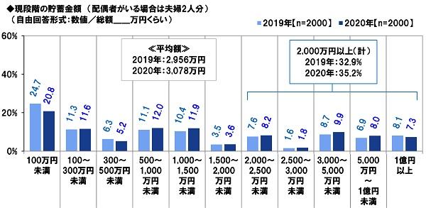 PGF生命_2020年の還暦人(かんれきびと)に関する調査5