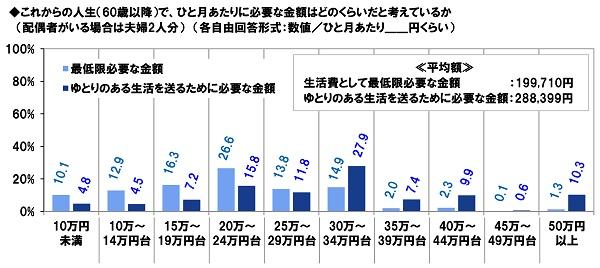 PGF生命_2020年の還暦人(かんれきびと)に関する調査7