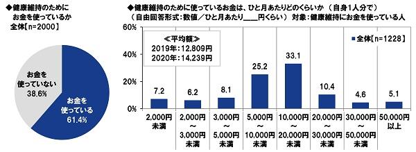 PGF生命_2020年の還暦人(かんれきびと)に関する調査8