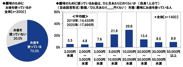PGF生命_2020年の還暦人(かんれきびと)に関する調査9
