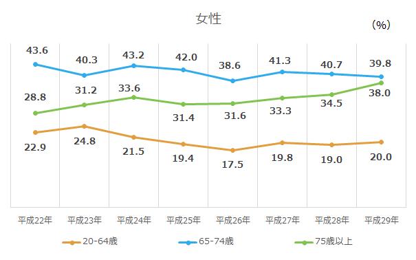 65歳以上の運動習慣者の割合(女性)
