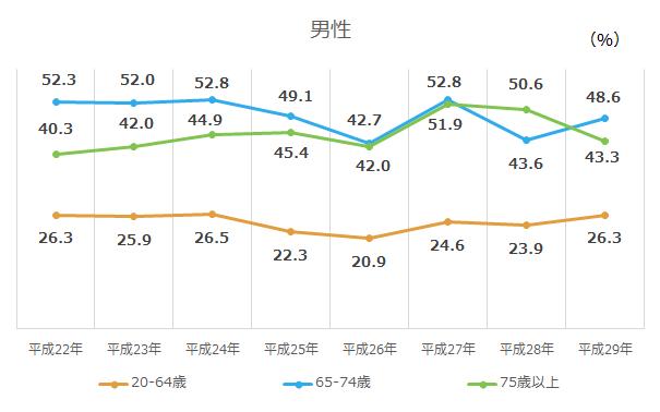 65歳以上の運動習慣者の割合(男性)