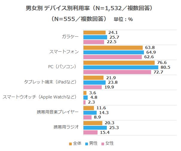 IT_デバイス別利用率