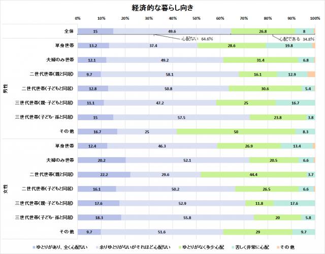 出典:内閣府「高齢者の経済・生活環境に関する調査」(平成28年)
