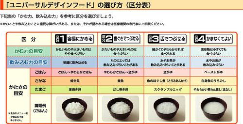 ユニバーサルデザインフードの区分表
