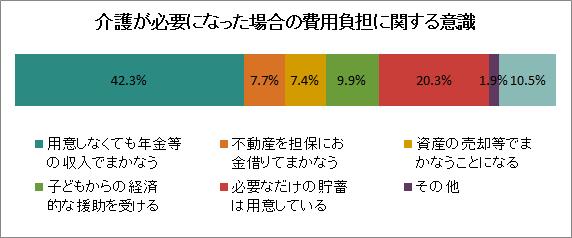 出典:内閣府「高齢者の健康に関する意識調査」(平成24年)