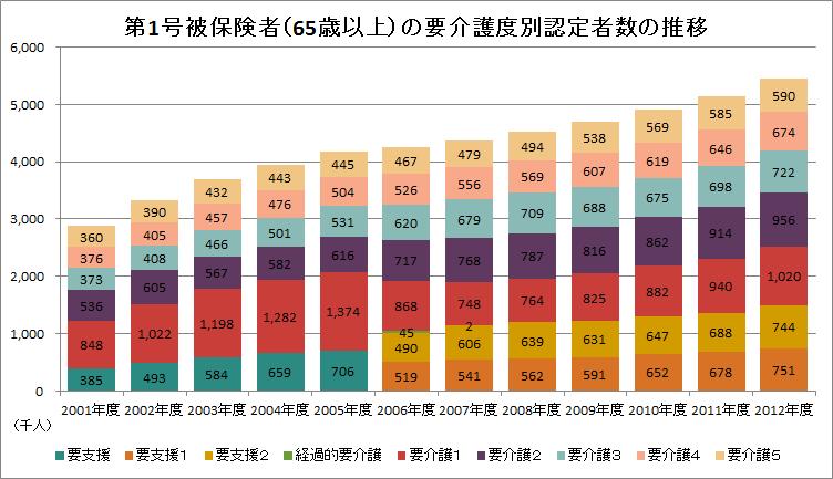 出典:厚生労働省「介護保険事業状況報告(年報)」