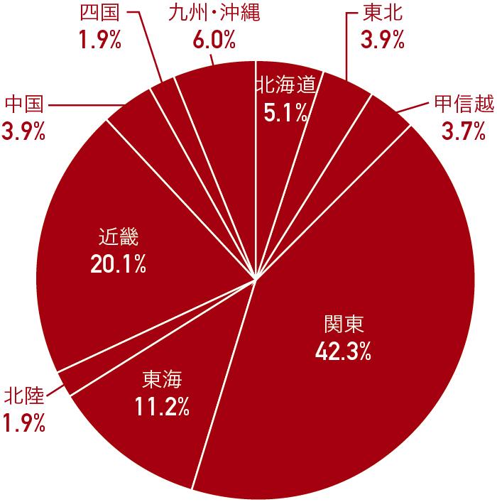 p2_グラフ