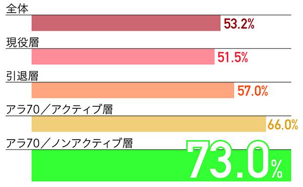 シニア_アラ70/ノンアクティブ層_デジタルデバイス_ガラケー使用率
