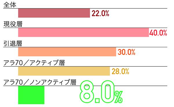 シニア_アラ70/ノンアクティブ層_デジタルデバイス_スマホ使用率