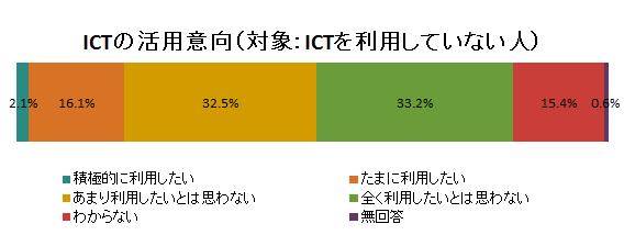 ICTの活用意向