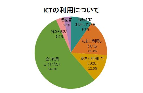 ICTの利用について