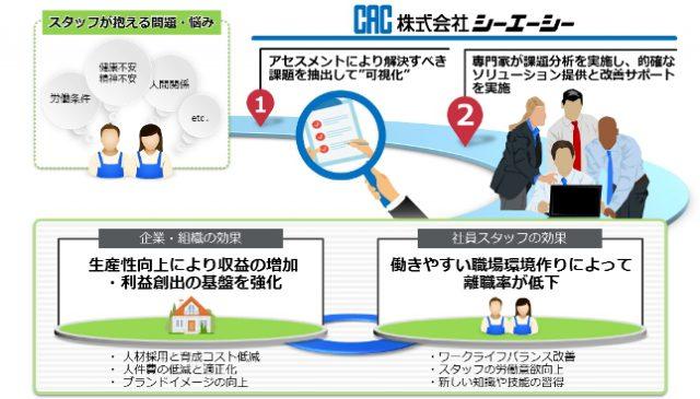 図:C-Wellsサービス提供の全体像
