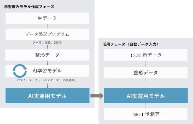 IoTデータ(時系列データ)解析に特化したクラウド型AI「SkyAI(スカイエーアイ)」