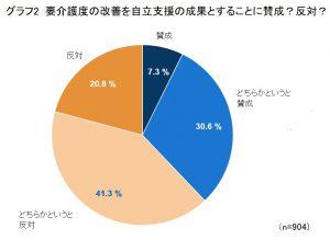 ★「要介護度の改善=自立支援の成果」には6割が否定的