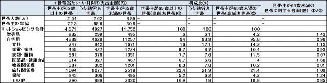 出典:総務省統計局「家計消費状況調査」