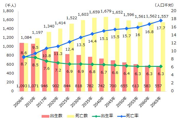 シニアの概況】出生数・死亡数と平均寿命 2020年2月 | シニアライフ総研